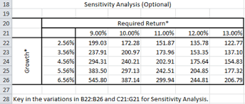 Sensitivity Analysis Excel Template Professional Stock Equity Valuation
