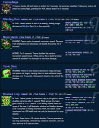 League For The Blind And Disabled Lol Teemo Build Guide League Of Legends Champion Ap Tank Hubpages