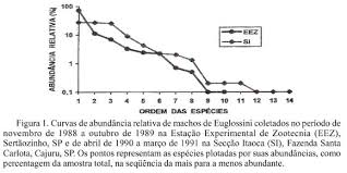 total si e communities of euglossine bees hymenoptera apidae in