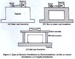 Pedestal Foundation Machine Foundation Types Of Machine Foundation