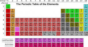 los alamos periodic table periodic table games for education and fun owlcation