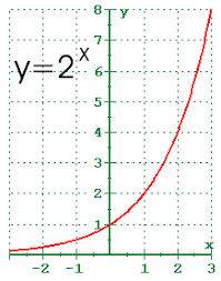 4 1 exponential functions and their graphs
