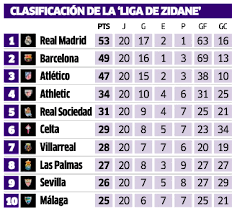 la liga table 2015 16 zidane embarks on first full league caign marca english