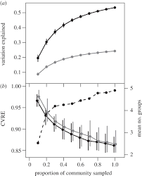 Trees And Their Meanings by Habitat Filtering Across Tree Life Stages In Tropical Forest