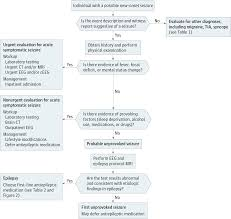 Risk Management Worksheet Fillable New Onset Seizure In Adults And Adolescents Emergency Medicine