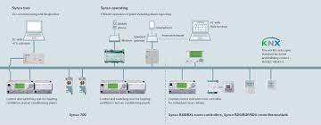 system overview building technologies siemens