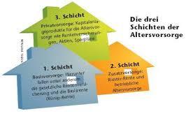 absicherung im alter altersvorsorge die das rentenproblem in deutschland rentenprobleme