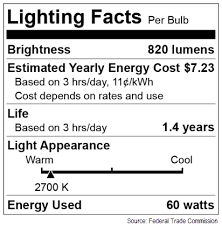 Led Light Bulb Cost Savings by Bright Ideas For Savings San Diego Gas U0026 Electric