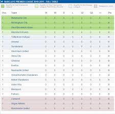 b premier league table new season new blog posts raj chevli 2010 2011