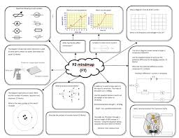 really nice revision sheet for aqa p2