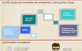 Cfe Centre De Formalités Des Entreprises Chambre D Les Formalités Administratives Création D Entreprise 5 6 Le