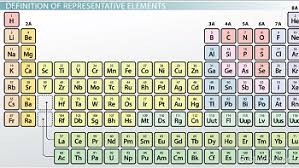 Periodic Table Abbreviations Representative Elements Of The Periodic Table Definition