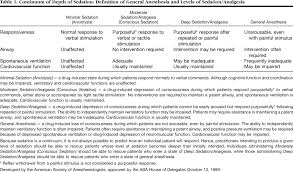 Confirmation Letter Of A Meeting Appointment Or Interview Practice Guidelines For Sedation And Analgesia By Non