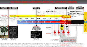 end times timeline check areyouready co za for more rapture