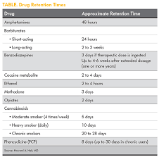 drug detection time table urine drug testing a patient centered approach mpr