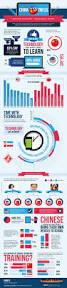 33 best education infographics images on pinterest educational