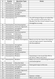 100 gmat official guide 2013 verbal updates from manhattan