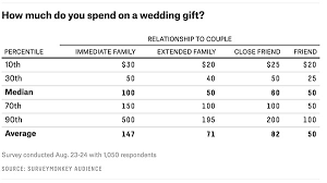 how much for wedding gift the ultimate guide to how much to spend on wedding gifts