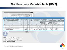 49 cfr hazardous materials table toolkit for hazardous materials transportation education ppt download