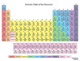 How Does The Modern Periodic Table Arrange Elements Periodic Table For Kids