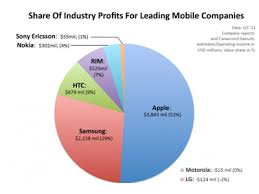 android vs iphone market the great debate these charts tell the real story of android vs