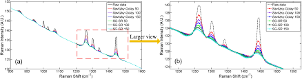 osa improved savitzky u2013golay method based fluorescence