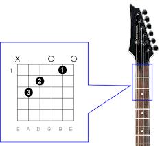 guitar chords diagrams scales keys lookup charts