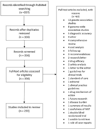 publication bias in dermatology systematic reviews and meta