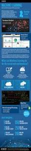 Artificial Intelligence Budget by 133 Best Artificial Intelligence Images On Pinterest Artificial