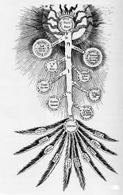 Tree Of Life by Hermetic Kabbalah