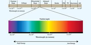 Visible Light Spectrum Wavelength Visible Light The Electromagnetic Spectrum Color U0026 Temperature