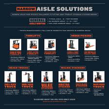 toyota narrow aisle products toyota forklifts