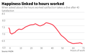 7 Steps And 70 Hours by Who You Work With Matters More Than Your Pay Happiness Survey