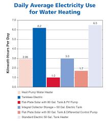 heat pump water heaters home power magazine