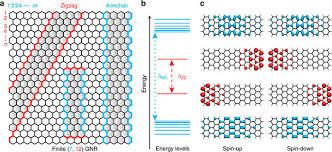 Armchair Zigzag Giant Edge State Splitting At Atomically Precise Graphene Zigzag