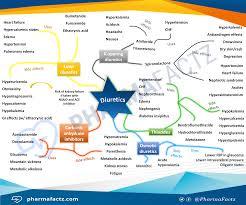 diuretics mindmap pharmacolog pinterest pharmacology