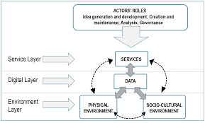 sustainability free full text smart cities as organizational