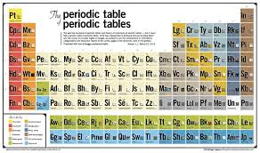 Periodic Table Ti The Periodic Table Of Periodic Tables Keaggy Com