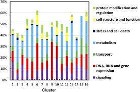 transcriptome wide changes in chlamydomonas reinhardtii gene