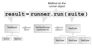 command pattern unit test introduction to unittest