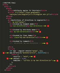 restrictions of directives in angularjs wikitechy
