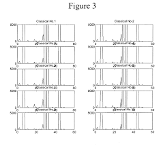 patent us7091409 music feature extraction using wavelet