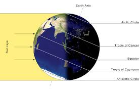 Longitude Position In A Time by Noaa Nasa Scijinks What U0027s A Solstice