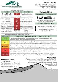 14ers Map Colorado 14ers Statewide Report Card Colorado Fourteeners Initiative