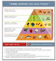 atkins lifestyle food guide pyramid