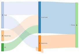 sankey diagram generator u2013 try something new everyday