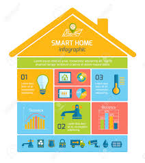 home automation design what you gethome automation design home