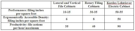 File Cabinet Drawer Dimensions Remstar Lektriever File Cabinets Kardex Electric Lateral Filing