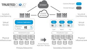 home network design best practices paas trusted cloud