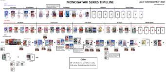 what is the chronological order of the monogatari series quora